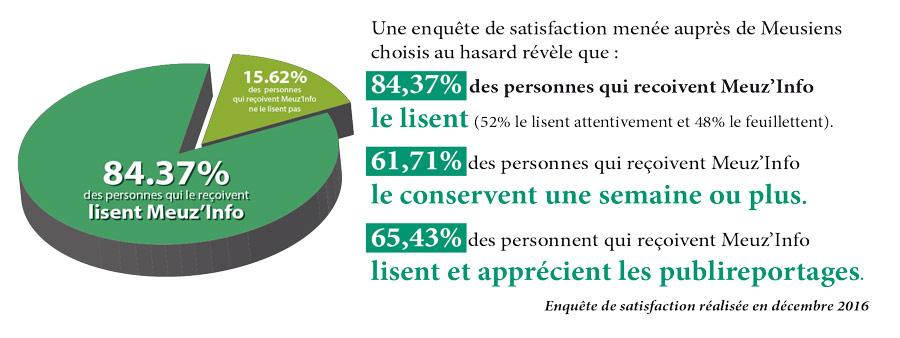 85% de taux de lecture en Meuse