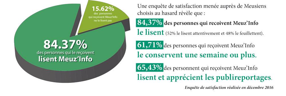 Statistique de lecture Meuse Info